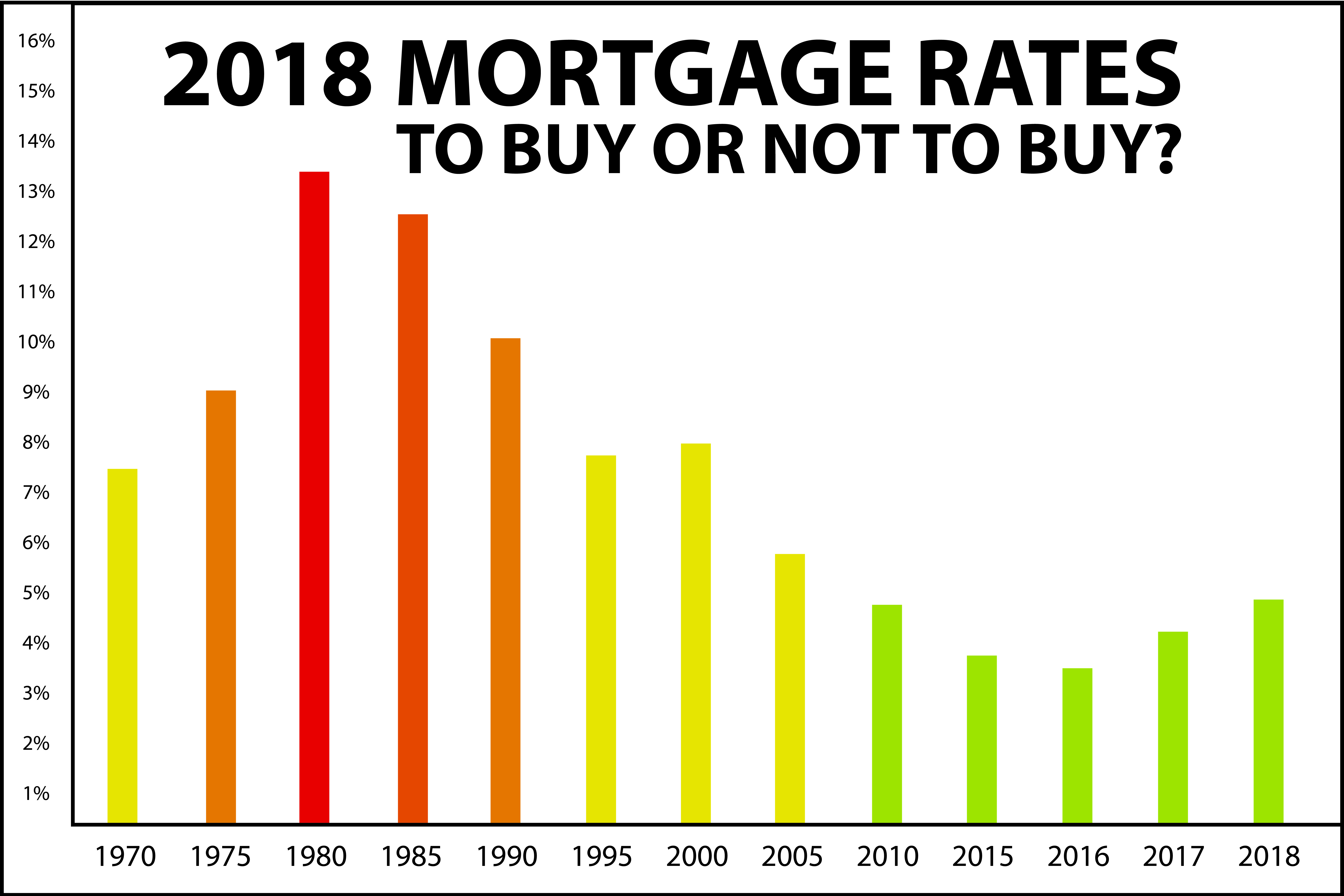 With Interest Rates On The Rise Is Now Time To